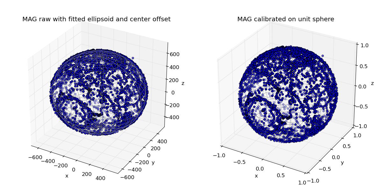 SMACCMPilot - calibration